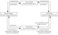 Diagram interaksi antar pelaku ekonomi materi ekonomi ccuart Image collections