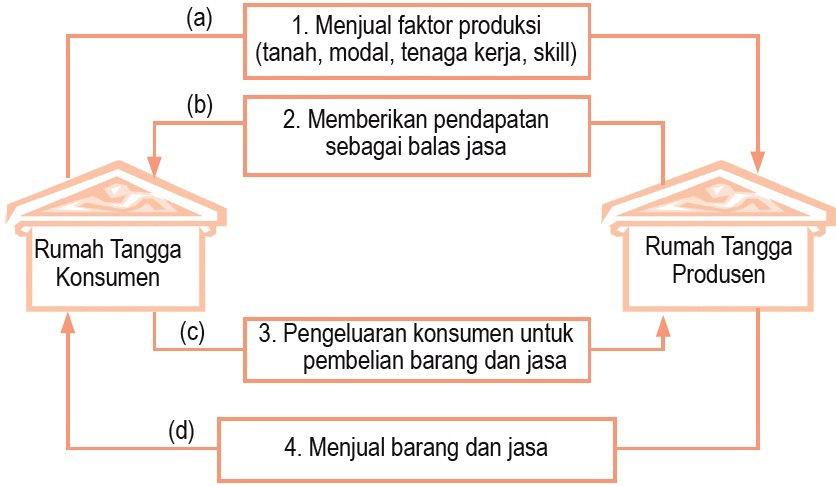 Diagram pelaku ekonomi 2 sektor perekonomian tertutup materi ekonomi diagram pelaku ekonomi 2 sektor ccuart Choice Image