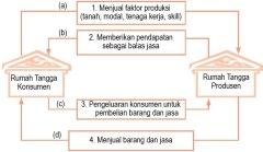 Diagram pelaku ekonomi 2 sektor perekonomian tertutup materi ekonomi ccuart Gallery