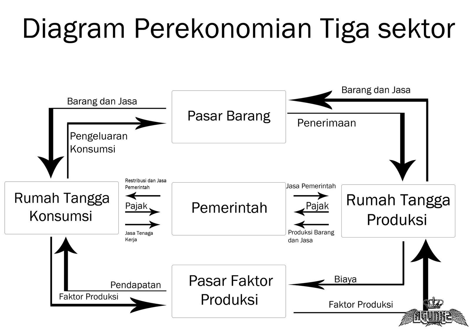 Diagram pelaku ekonomi 3 sektor perekonomian tertutup materi ekonomi diagram pelaku ekonomi 3 sektor ccuart Images