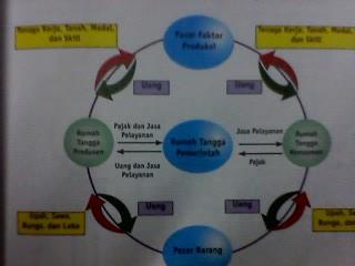 Diagram pelaku ekonomi terbuka materi ekonomi perekonomian terbuka ccuart Choice Image