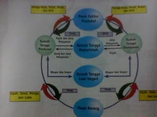 Diagram pelaku ekonomi tertutup materi ekonomi diagram peran pelaku ekonomi secara tertutup perekonomian tertutup ccuart Image collections